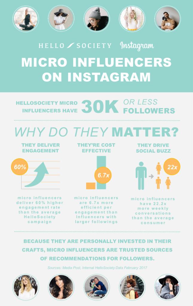 mikro influencerlar büyük hesaplara göre daha etkili