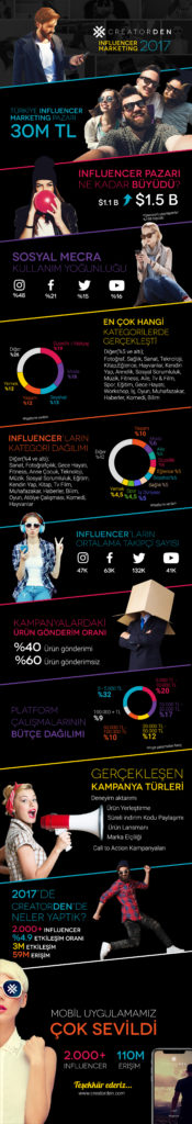 influencer marketing raporu