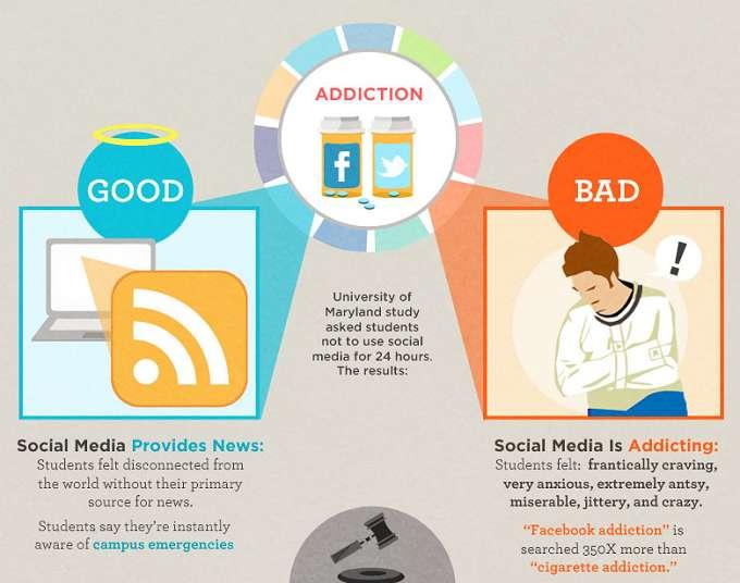 Bu Sosyal Medya Bağımlılık İstatistikleri Zamanımızın Nereye Gittiğini Gösteriyor