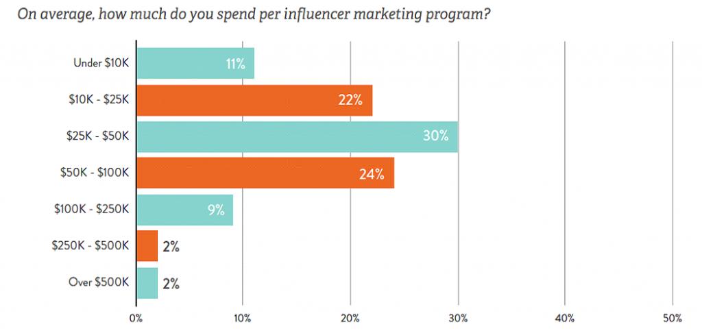 influencer marketing bütçesi