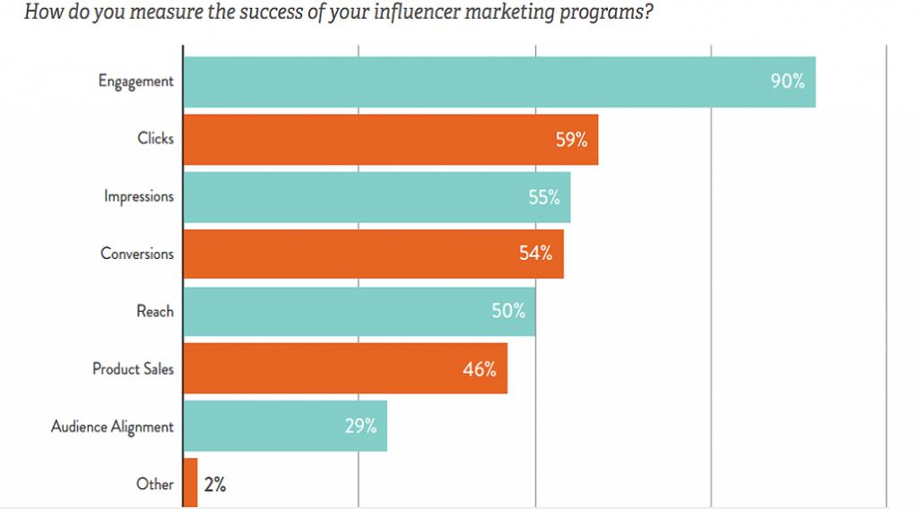 influencer marketing başarı kriterleri