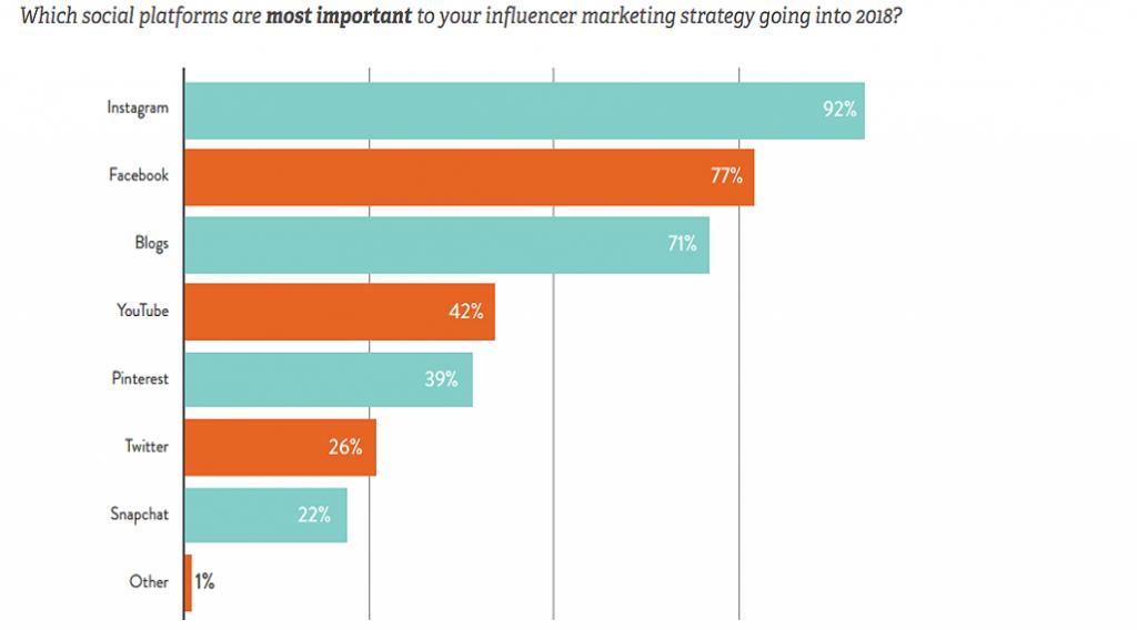 influencer marketing yapılan mecralar