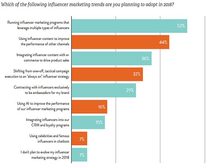 influencer marketing yöntemleri