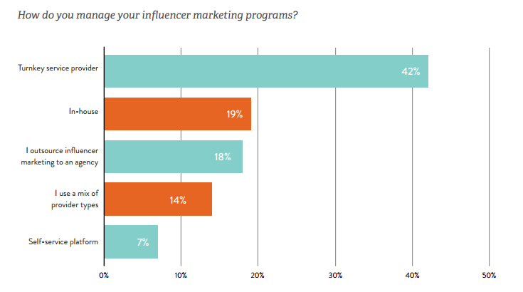 influencer marketing yönetimi